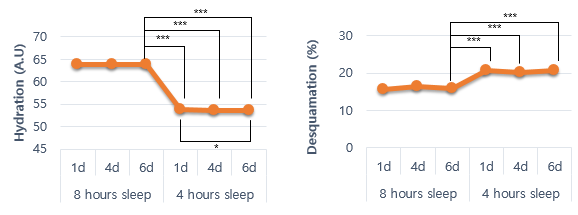 Fig 1. The skin hydration was significantly decreased after one night of reduced sleep versus the 8h sleep period. Also, the skin desquamation was significantly increased after one night of reduced sleep versus the 8h sleep period.