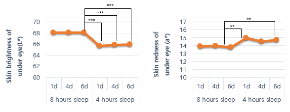 Fig 3. The skin brightness under the eye was decreased 1d after sleeping for 4h compared with the 8h sleep period.