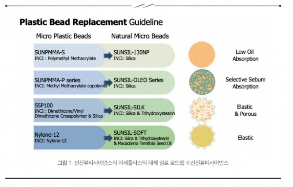 Figure 1. Sunjin Beauty Science's roadmap for microplastics replacement material © SunjinBeauty Science